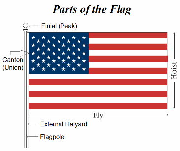 Parts of the Flag - American Flag Dimension
